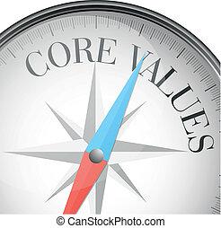 noyau, valeurs, compas
