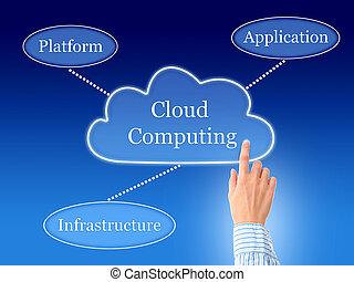 nuage, computing.