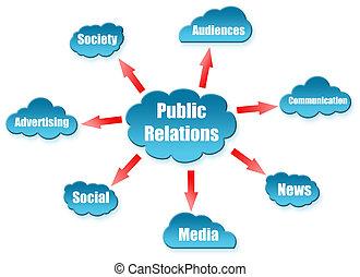 nuage, plan, uword, relations publiques