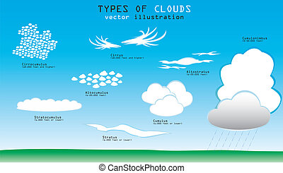 nuages, types