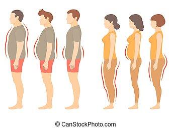 obésité, corps, homme, type, femme