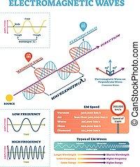 parameters, scientifique, électromagnétique, frequency., illustration, vague, diagramme, vecteur, structure, amplitude, longueur onde