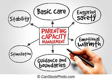 parenting, gestion, capacité