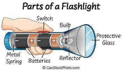 parties, lampe électrique