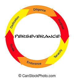 persévérance, cercle, concept, mot, gribouillé