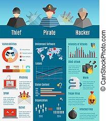 pirate informatique, disposition, infographics