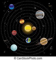planètes, soleil