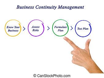 planification, business, continuité