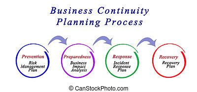 planification, business, processus, continuité