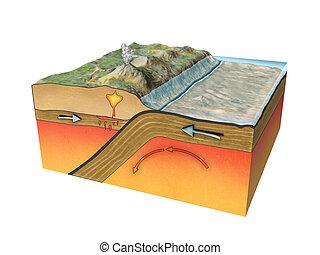 plaques, tectonique