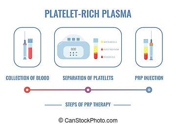 plaquette, procédure médicale, plasma, infographics, riche