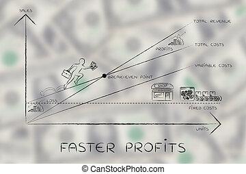 plus rapide, point, pdg, graphique, escalade, résultats, break-even, profite