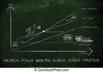 plus rapide, point, pdg, graphique, portée, escalade, résultats, break-even, ton