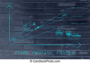 plus rapide, point, pdg, graphique, &, profite, escalade, résultats, break-even, plus