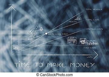 point, pdg, argent, faire, &, temps, graphique, escalade, résultats, break-even