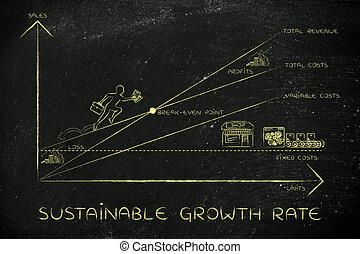 point, pdg, taux, croissance, soutenable, escalade, résultats, break-even