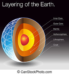 poser, la terre