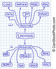 positif, négatif, émotions