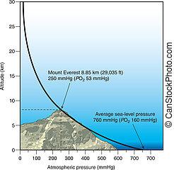 pression, atmosphérique, altitude, vs