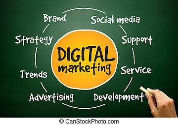processus, commercialisation, numérique