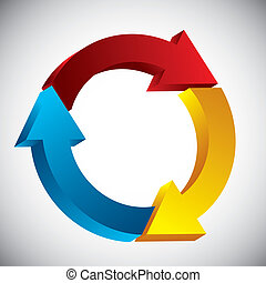 processus, cycle