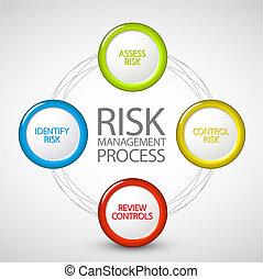 processus, diagramme, gestion, risque, vecteur