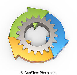 processus, diagramme, organigramme