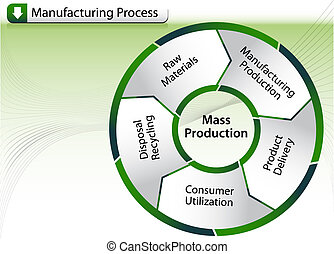 processus, fabrication, diagramme