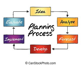 processus, planification, organigramme