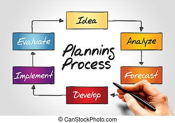 processus, planification