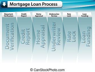 processus, prêt, hypothèque