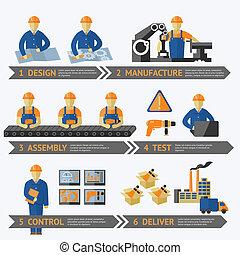 processus, production, usine, infographic