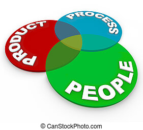 produit, gens, -, diagramme, processus, planification, venn, lifecycle