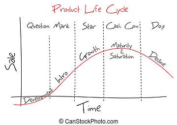 produit, lifecycle