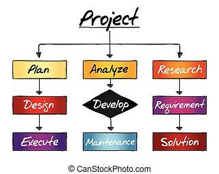 projet, processus, concept, business