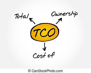 propriété, total, -, acronyme, concept, tco, business, cout