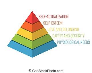 pyramide, besoins, -, hiérarchie, maslow