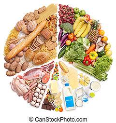 pyramide nourriture, graphique circulaire