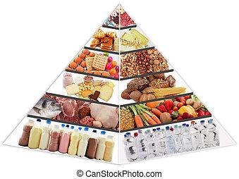 pyramide nourriture