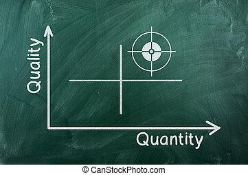 qualité, diagramme, quantité