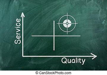 qualité, diagramme, service
