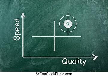 qualité, vitesse, diagramme