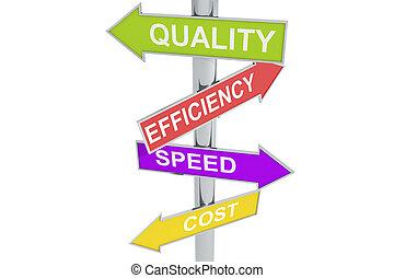 qualité, vitesse, direction, efficacité, cout, étiquettes, poste