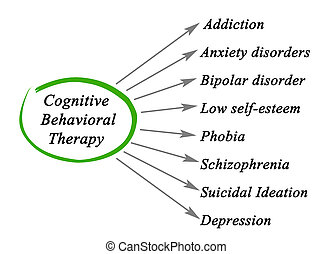 quel, boîte, thérapie, traiter, cognitif, behavioral