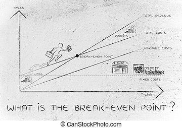 quel, pdg, graphique, escalade, résultats, break-even, point?