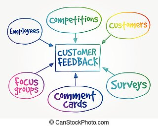 réaction, client, diagramme, business