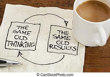 réaction, pensée, résultats