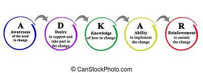 réussi, changement, adkar: