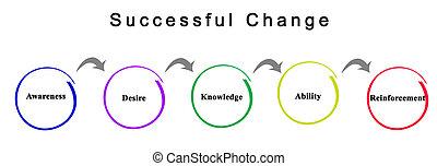 réussi, changement