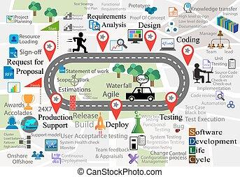 réutilisable, sdlc, aussi, collections, chaque, fond, icône, navigation, représente, cycle, ceci, phase, différent, logiciel, carte, vie, activités, développement